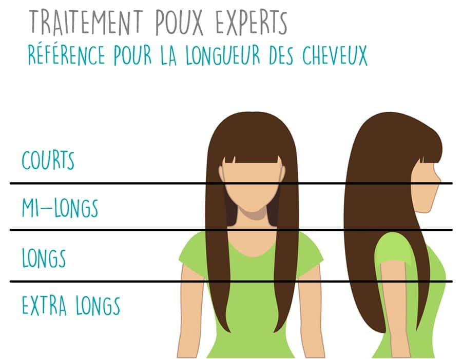 Référence longueur des cheveux pour le traitement anti poux
